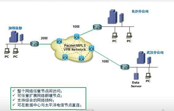 国内点MPLS VPN组网拓扑图