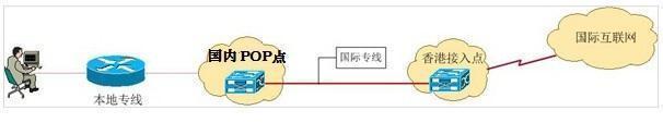 太平洋电信DIA国际出口实现原理图