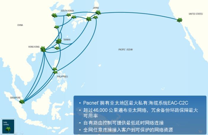 太平洋电信EAC-C2C海底光缆示意图