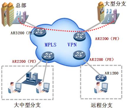MPLS VPN解决方案