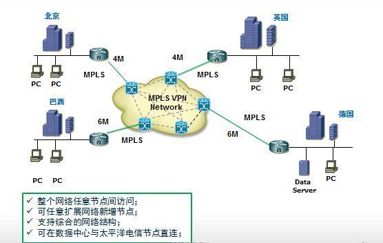 MPLS VPN多点组网案例