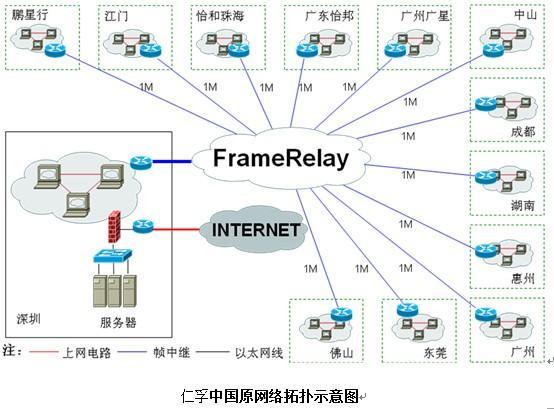 仁孚中国原网络拓扑示意图