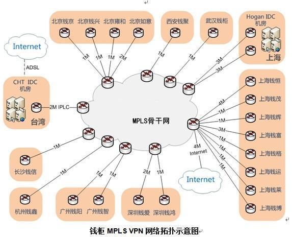 钱柜MPLS VPN网络拓扑示意图
