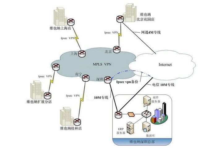 维也纳酒店MPLS VPN与IPSec VPN混合组网拓扑示意图