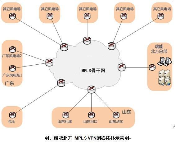 瑞能风电MPLS VPN网络拓扑示意图