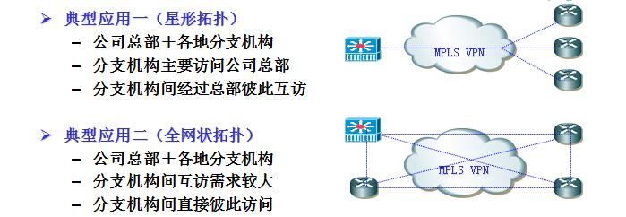 企业各分部MPLS VPN网络互联应用方案图