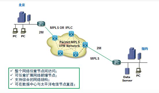 北京-纽约MPLS VPN解决方案拓扑图