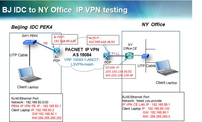 MPLS VPN网络拓扑图参数