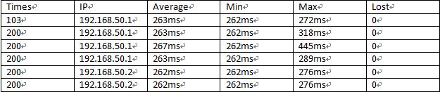 北京-美国MPLS VPN企业专线Ping测试结果