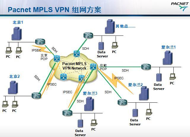 工商银行MPLS VPN组网方案示意图